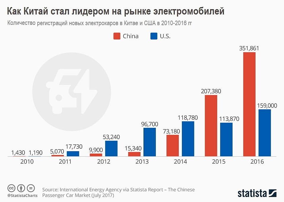 Количество регистраций новых электрокаров в Китае и США в 2010-2016гг
