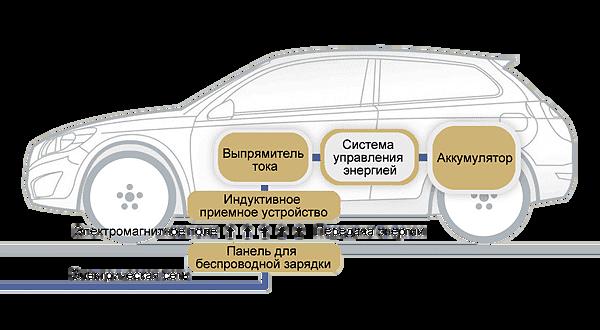 Рис. 2. Схема работы технологии беспроводной передачи электроэнергии в электромобиль