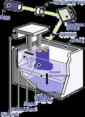 SLA – Stereolithography Laser